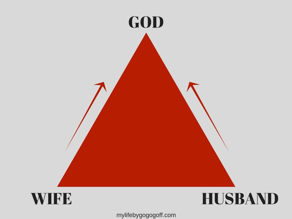 The marriage triangle. As we draw closer to God we draw closer to our spouse.